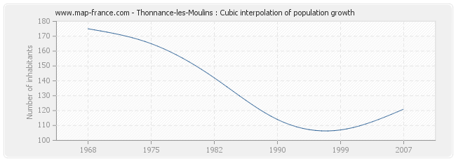 Thonnance-les-Moulins : Cubic interpolation of population growth