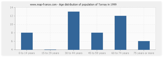 Age distribution of population of Tornay in 1999