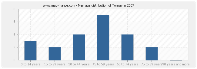 Men age distribution of Tornay in 2007