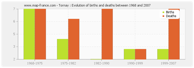 Tornay : Evolution of births and deaths between 1968 and 2007