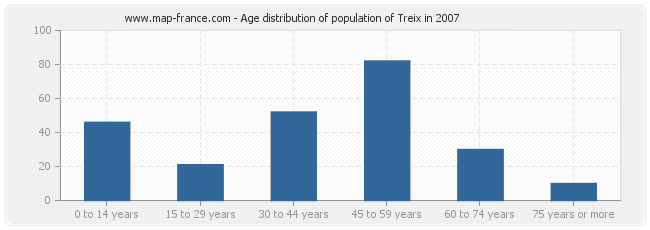 Age distribution of population of Treix in 2007