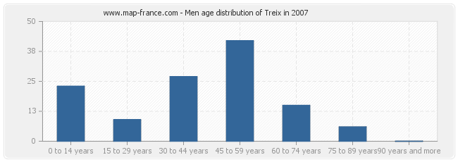 Men age distribution of Treix in 2007