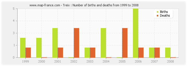 Treix : Number of births and deaths from 1999 to 2008