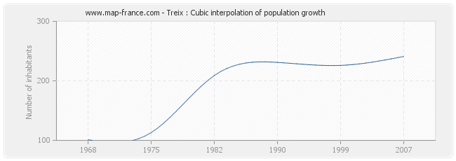 Treix : Cubic interpolation of population growth