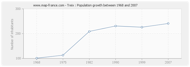 Population Treix