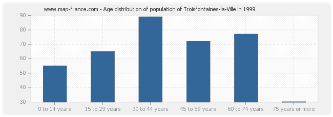 Age distribution of population of Troisfontaines-la-Ville in 1999
