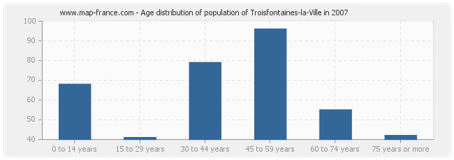 Age distribution of population of Troisfontaines-la-Ville in 2007