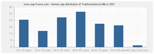 Women age distribution of Troisfontaines-la-Ville in 2007