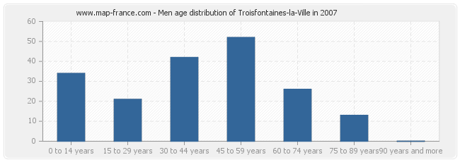 Men age distribution of Troisfontaines-la-Ville in 2007