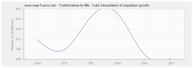Troisfontaines-la-Ville : Cubic interpolation of population growth