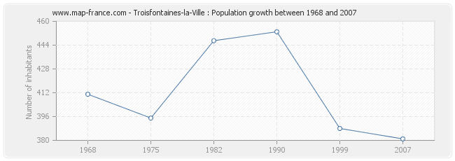 Population Troisfontaines-la-Ville