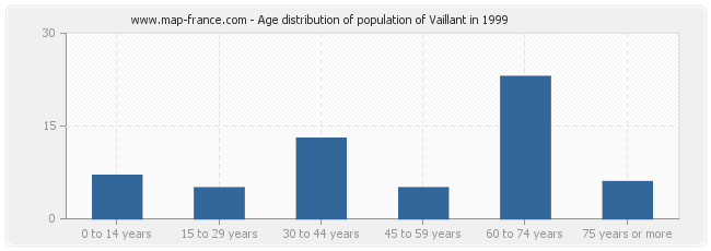 Age distribution of population of Vaillant in 1999