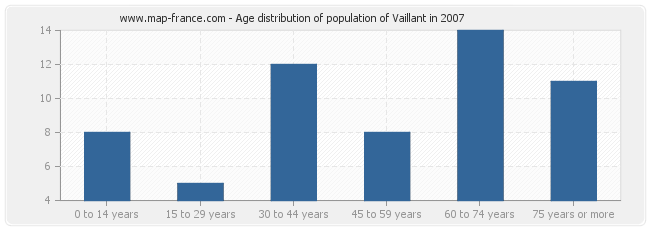 Age distribution of population of Vaillant in 2007