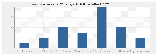 Women age distribution of Vaillant in 2007
