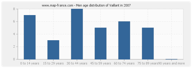 Men age distribution of Vaillant in 2007