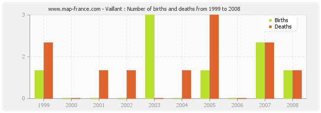Vaillant : Number of births and deaths from 1999 to 2008