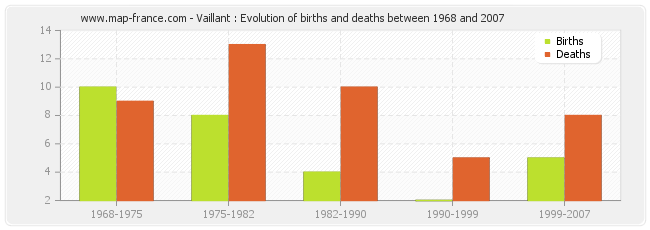 Vaillant : Evolution of births and deaths between 1968 and 2007