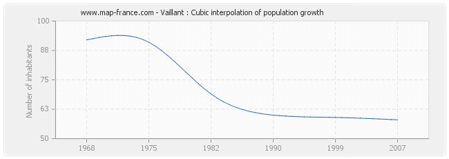 Vaillant : Cubic interpolation of population growth