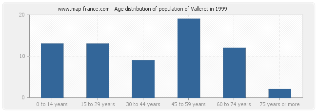 Age distribution of population of Valleret in 1999