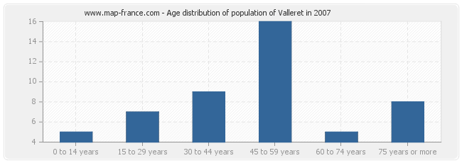 Age distribution of population of Valleret in 2007