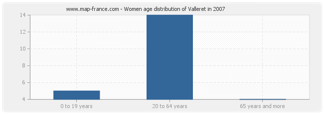 Women age distribution of Valleret in 2007