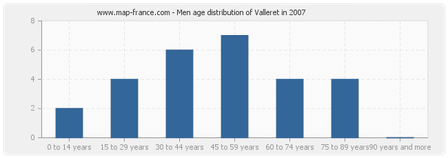 Men age distribution of Valleret in 2007