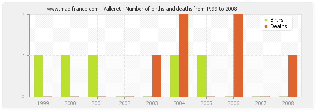 Valleret : Number of births and deaths from 1999 to 2008