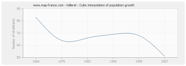 Valleret : Cubic interpolation of population growth