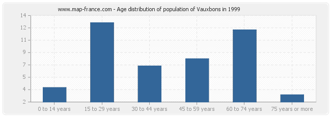 Age distribution of population of Vauxbons in 1999