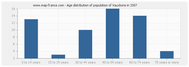 Age distribution of population of Vauxbons in 2007