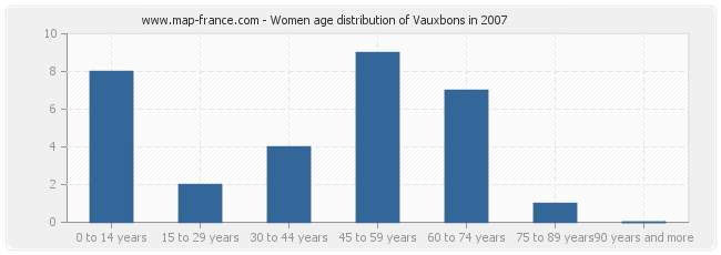 Women age distribution of Vauxbons in 2007