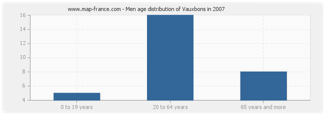 Men age distribution of Vauxbons in 2007