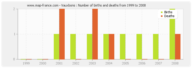 Vauxbons : Number of births and deaths from 1999 to 2008