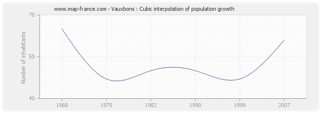 Vauxbons : Cubic interpolation of population growth