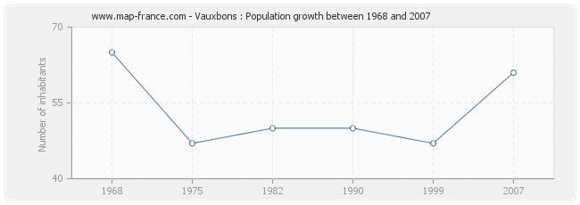 Population Vauxbons
