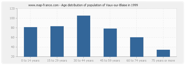 Age distribution of population of Vaux-sur-Blaise in 1999