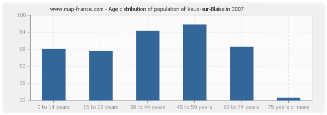 Age distribution of population of Vaux-sur-Blaise in 2007