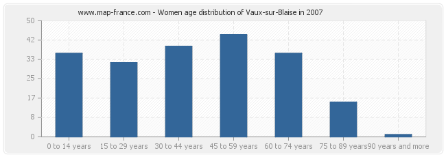Women age distribution of Vaux-sur-Blaise in 2007