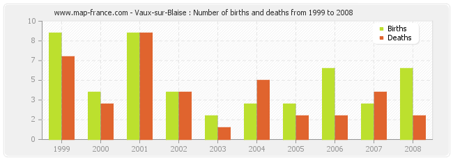 Vaux-sur-Blaise : Number of births and deaths from 1999 to 2008