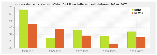 Vaux-sur-Blaise : Evolution of births and deaths between 1968 and 2007