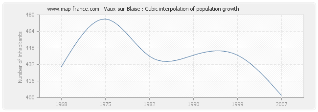 Vaux-sur-Blaise : Cubic interpolation of population growth