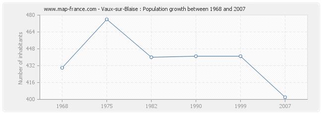 Population Vaux-sur-Blaise