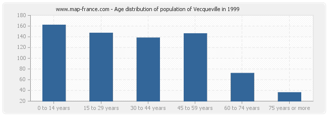 Age distribution of population of Vecqueville in 1999