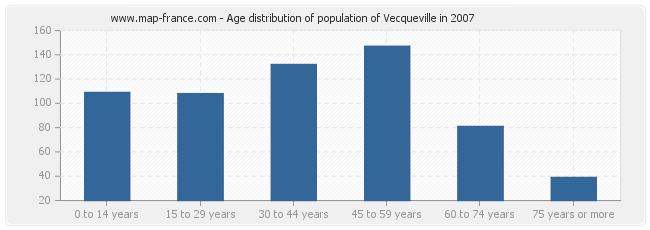 Age distribution of population of Vecqueville in 2007
