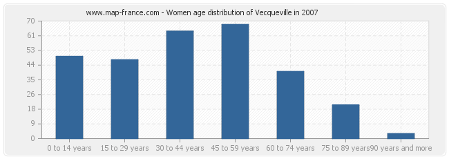 Women age distribution of Vecqueville in 2007