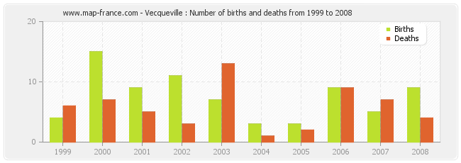 Vecqueville : Number of births and deaths from 1999 to 2008