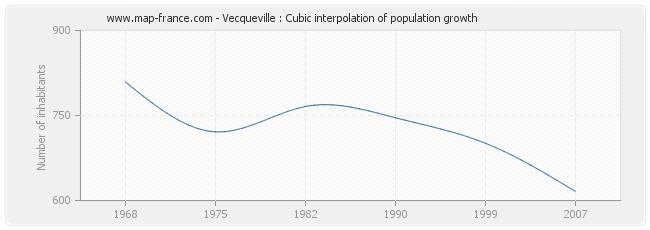 Vecqueville : Cubic interpolation of population growth