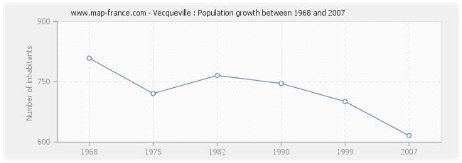 Population Vecqueville