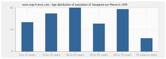 Age distribution of population of Vesaignes-sur-Marne in 1999