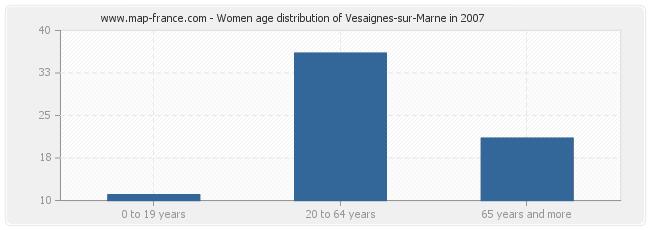 Women age distribution of Vesaignes-sur-Marne in 2007